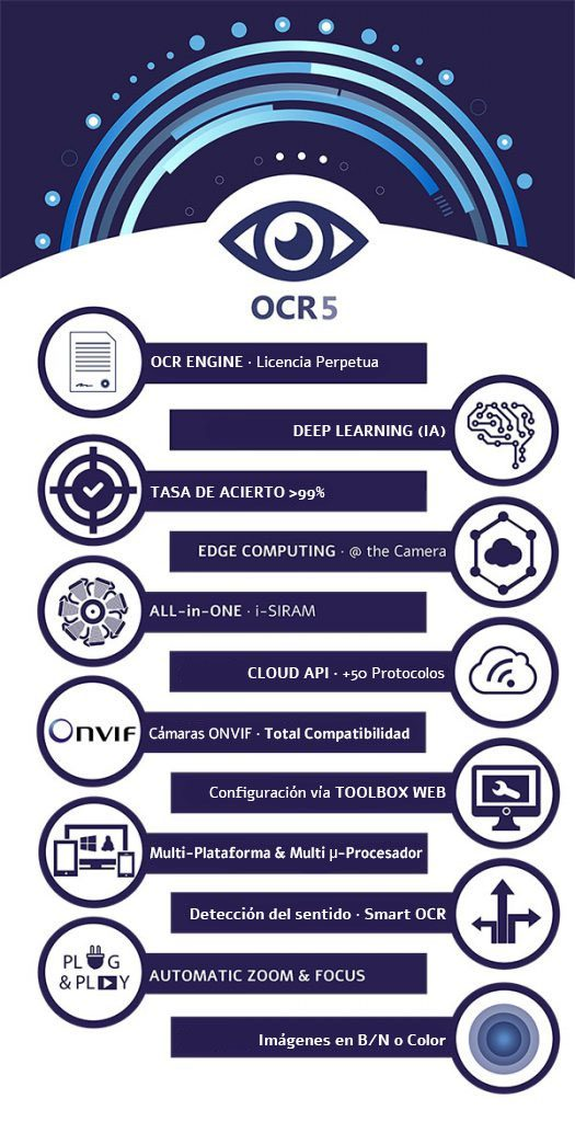 OCR5 ALPR Solution | Innova Systems Group